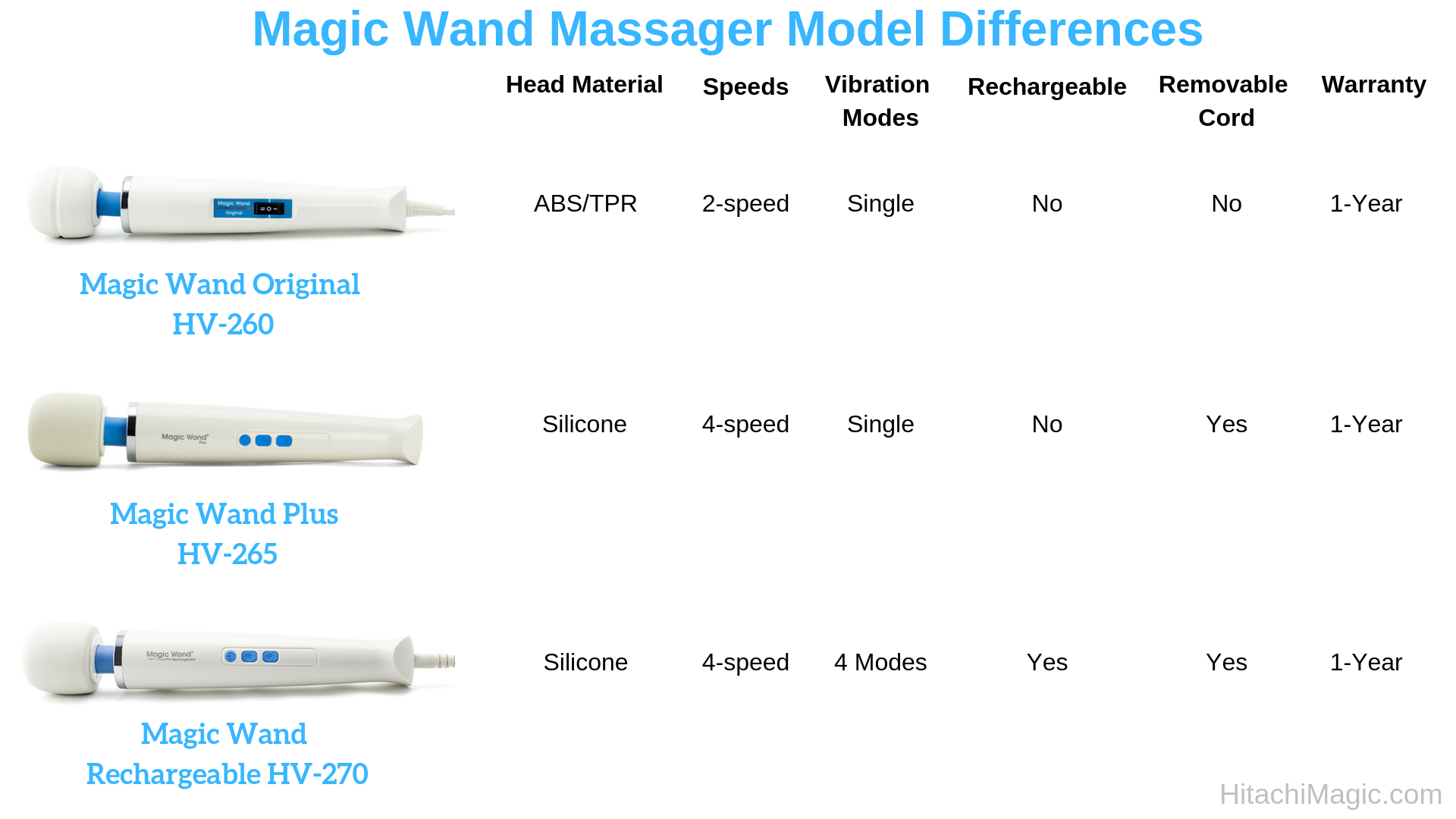 Magic Wand Massager Differences